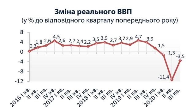 В Украине замедлилось падение экономики 1
