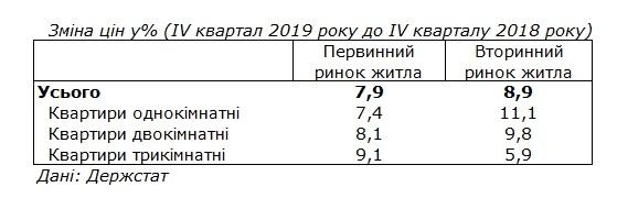Жилье в Украине дорожает вдвое быстрее инфляции 1