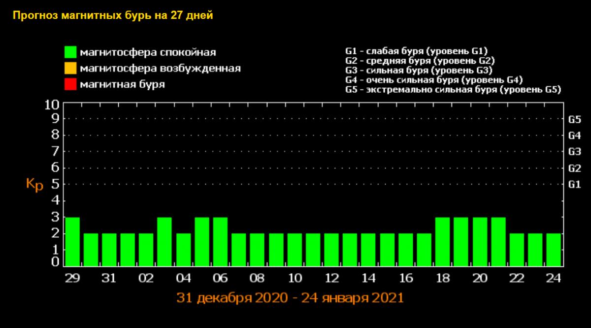 Магнитные бури в январе / фото tesis.lebedev.ru1