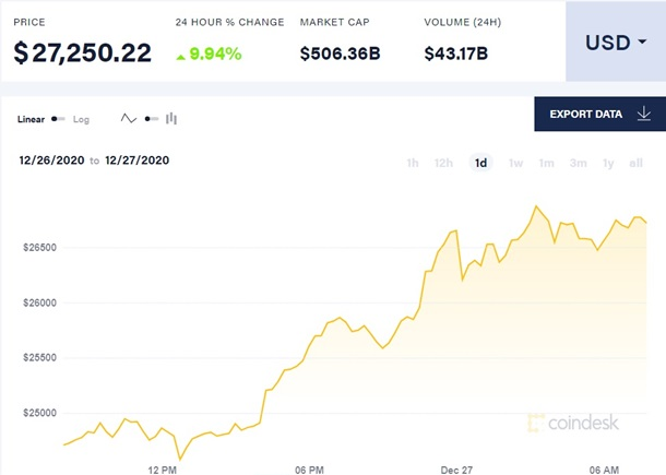 Стоимость биткоина превысила 27 тысяч долларов 1
