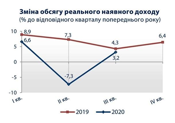 У украинцев вновь начали расти доходы - Госстат 1