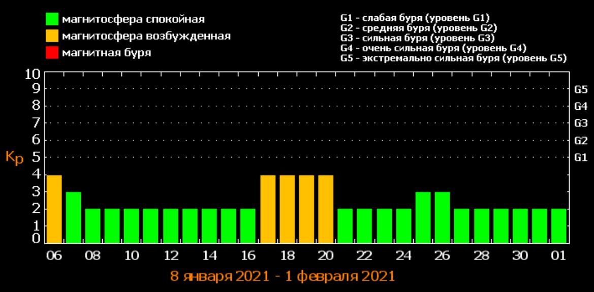 Магнитные бури в январе / фото tesis.lebedev.ru/forecast_activity1