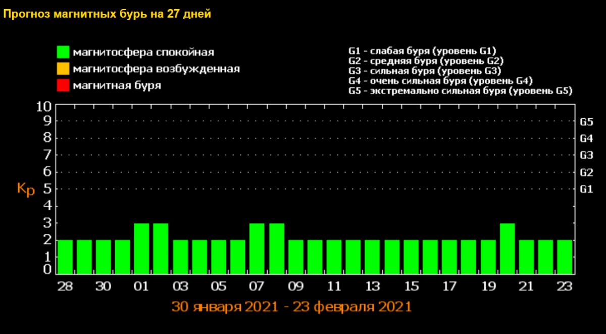 Прогноз магнитныхбурь / фото tesis.lebedev.ru1
