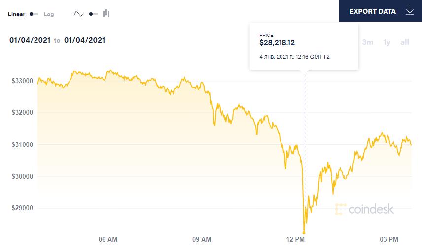 Bitcoin стоил 28 218 долларов