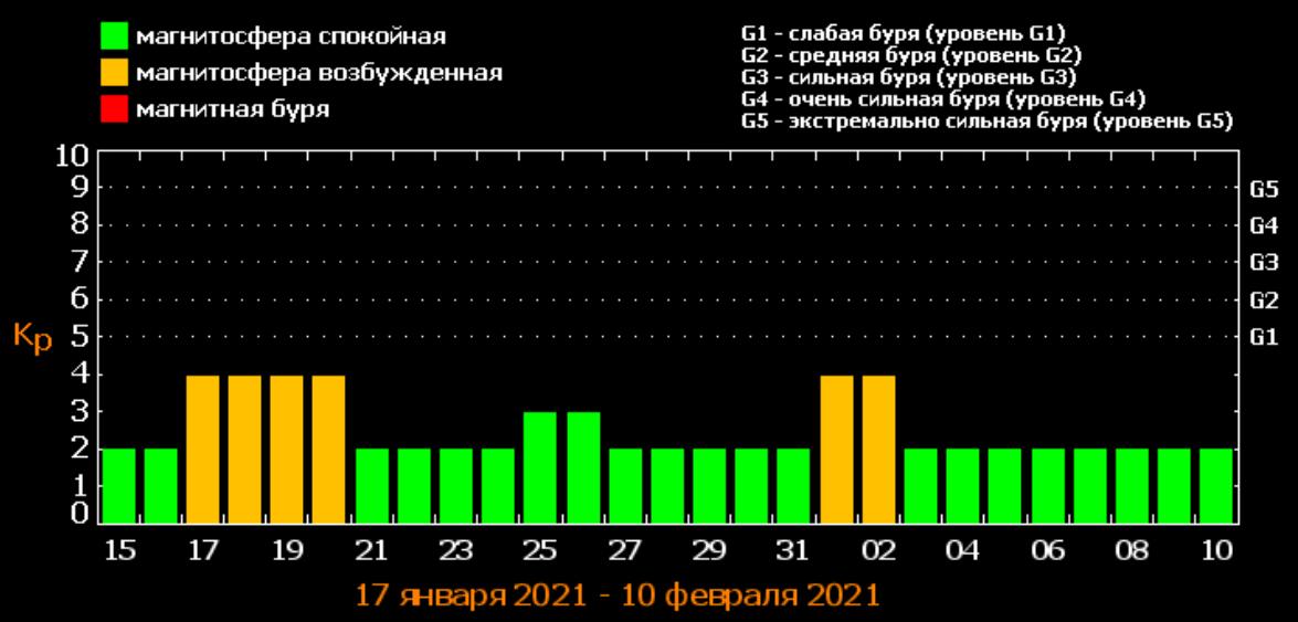 Прогноз магнитных бурь в январе / фото tesis.lebedev.ru1