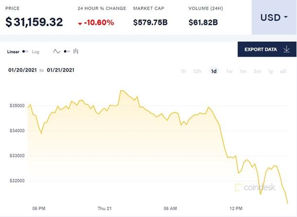 Цена биткоина обвалилась за день на 10% 1