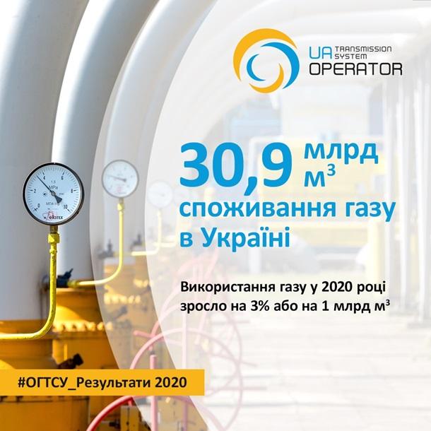 Украина сократила потребление газа в 2020 году 1