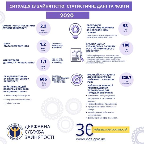 В Украине на треть вырос уровень безработицы 1