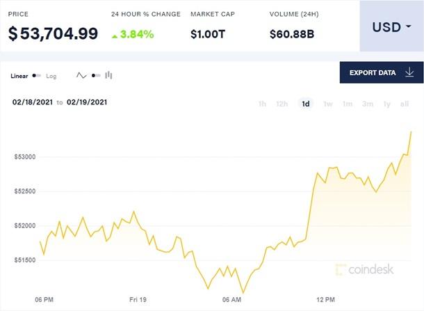 Цена биткоина впервые подскочила выше $53 тысяч 1