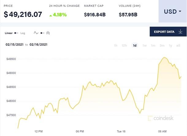 Цена биткоина впервые превысила $49 тысяч 1