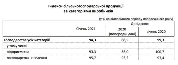 Падение в агросекторе продолжилось в 2021 году 1