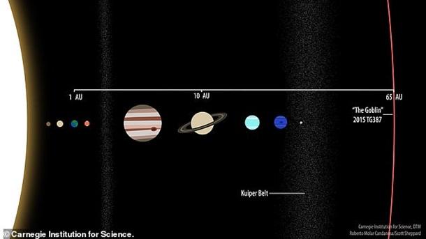 Путь к Планете X. Гоблин на краю Солнечной системы 1