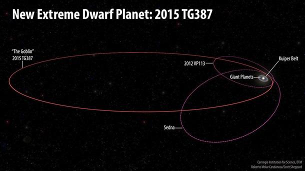Путь к Планете X. Гоблин на краю Солнечной системы 2