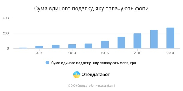 За год ФОПы уплатили налоги на 27,6 млрд гривен 1