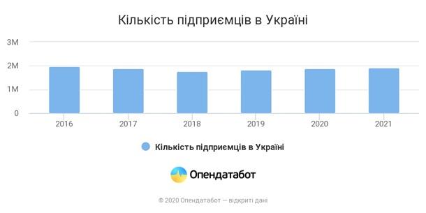 За год ФОПы уплатили налоги на 27,6 млрд гривен 2